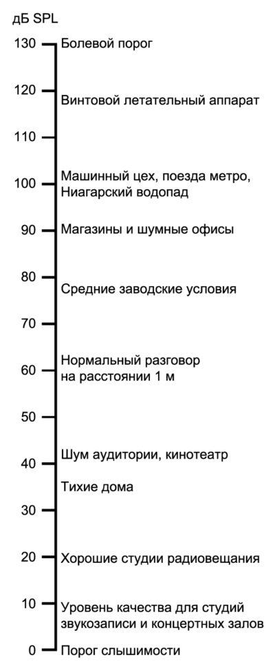 Уровень звукового давления для различных источников