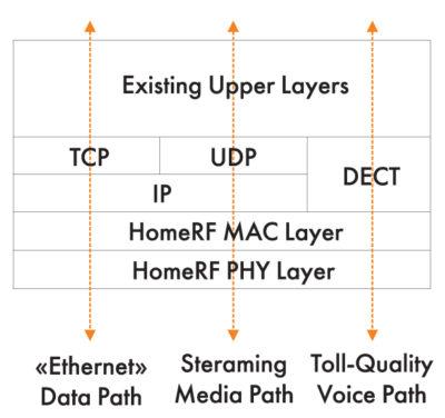 Модель сетевого интерфейса стандарта HomeRF