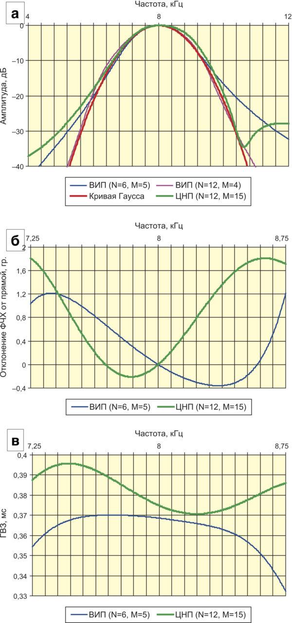 Частотные характеристики БИХ-фильтров: АЧХ и характеристика отклонения ФЧХ от прямой; в) ХГВЗ