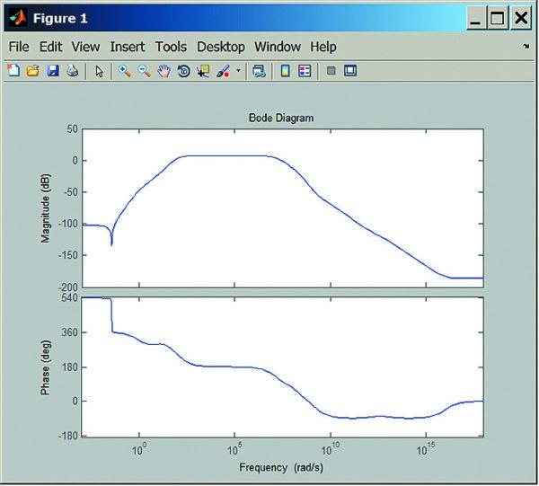 Логарифмическая амплитудно-частотная и фазочастотная характеристики каскада рис. 24