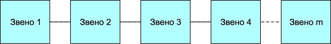 Каскадная (последовательная) форма построения фильтра