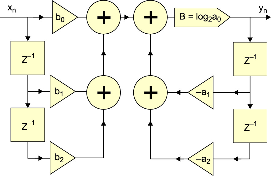 Структура звена рекурсивного ЦНП-фильтра