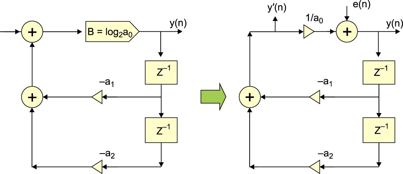 Шумовая модель рекурсивного целочисленного звена