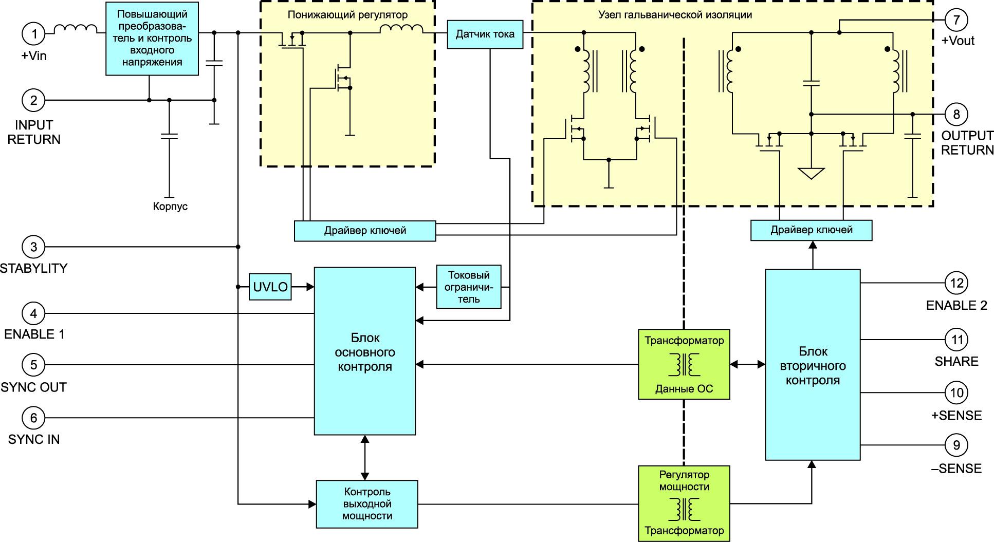 Структурная схема модуля питания SynQor подгруппы Hi-Rel