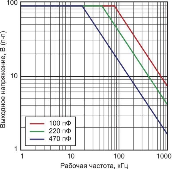 Зависимость выходного напряжения от частоты усилителя MP39CL