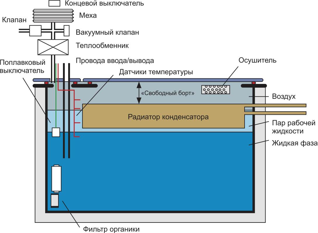 Компоновка элементов емкости для двухфазной системы охлаждения погружением