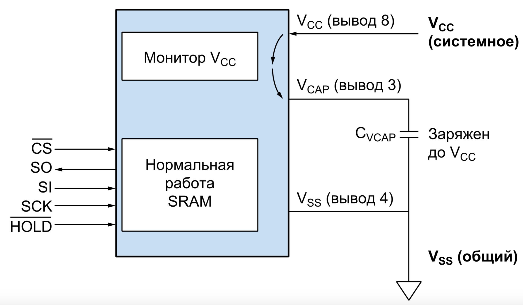 Нормальная работа SRAM. Для работы в качестве энергонезависимой памяти необходимо только добавить конденсатор CVCAP