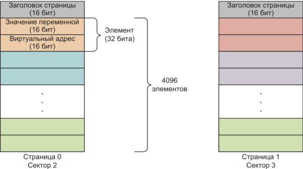Формат хранения переменной в эмулируемой EEPROM