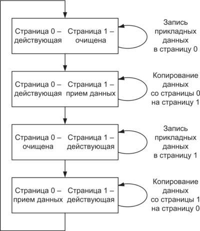 Переходы между состояниями страницы 0 и страницы 1