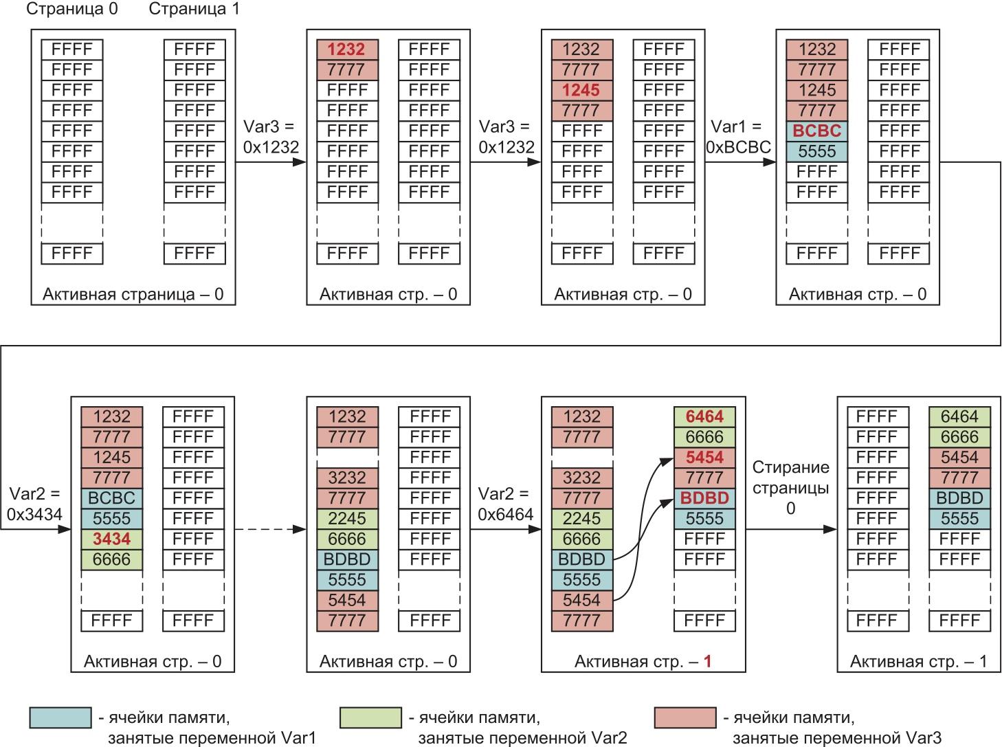 Принцип обновления данных во flash-памяти при эмуляции EEPROM