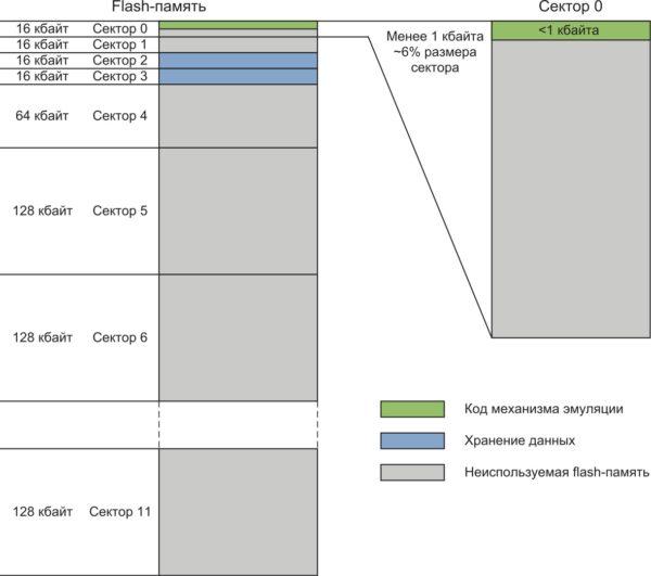 Расход flash-памяти для эмуляции EEPROM (реализация драйвера и хранение данных)