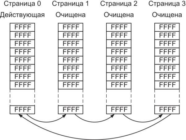 Принцип работы алгоритма выравнивания износа