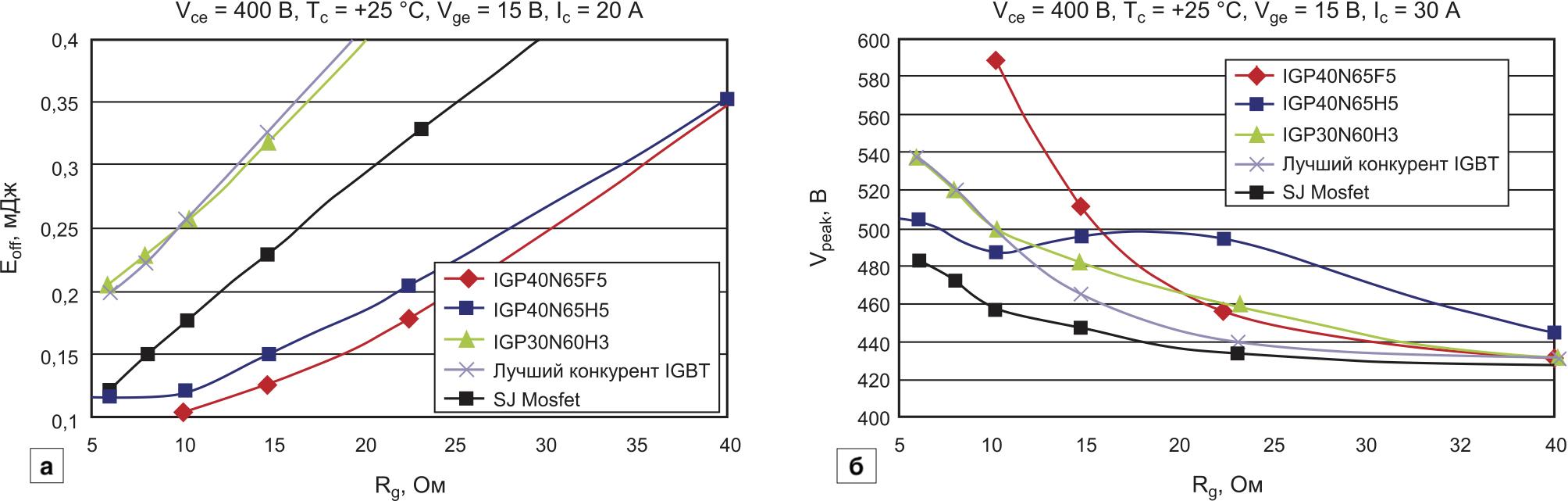 Зависимость потерь при выключении от сопротивления затвора: а) потери энергии при выключении; б) выбросы напряжения
