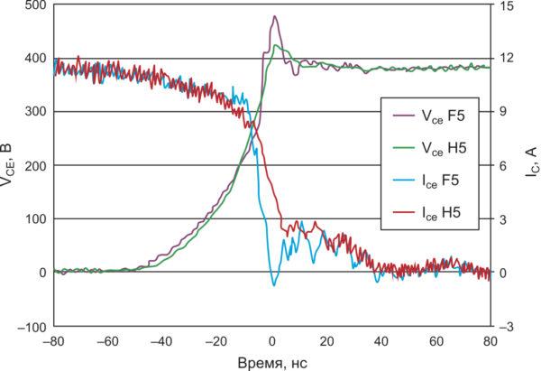 Сравнение типичной формы сигнала при выключении для семейств H5 и F5