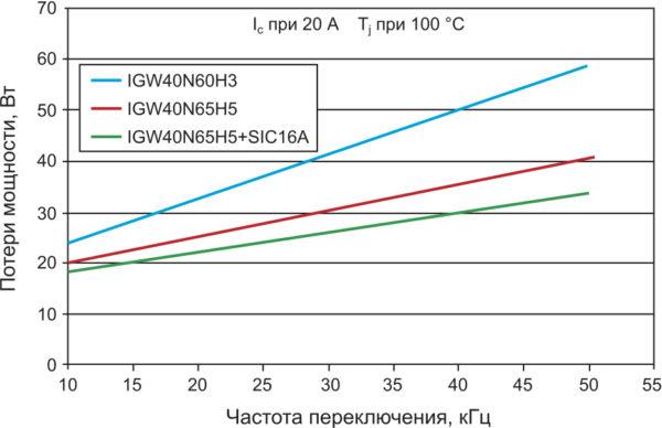 Зависимость Ptot от частоты переключения