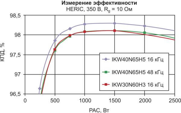 Эффективность топологии HERIC при различных частотах переключения