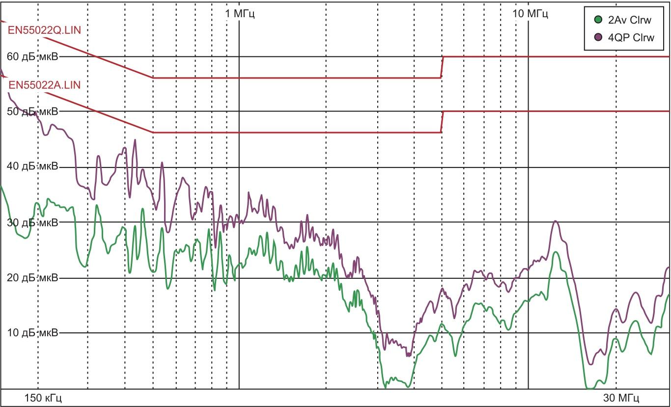 Напряжение радиопомех с сетевым фильтром