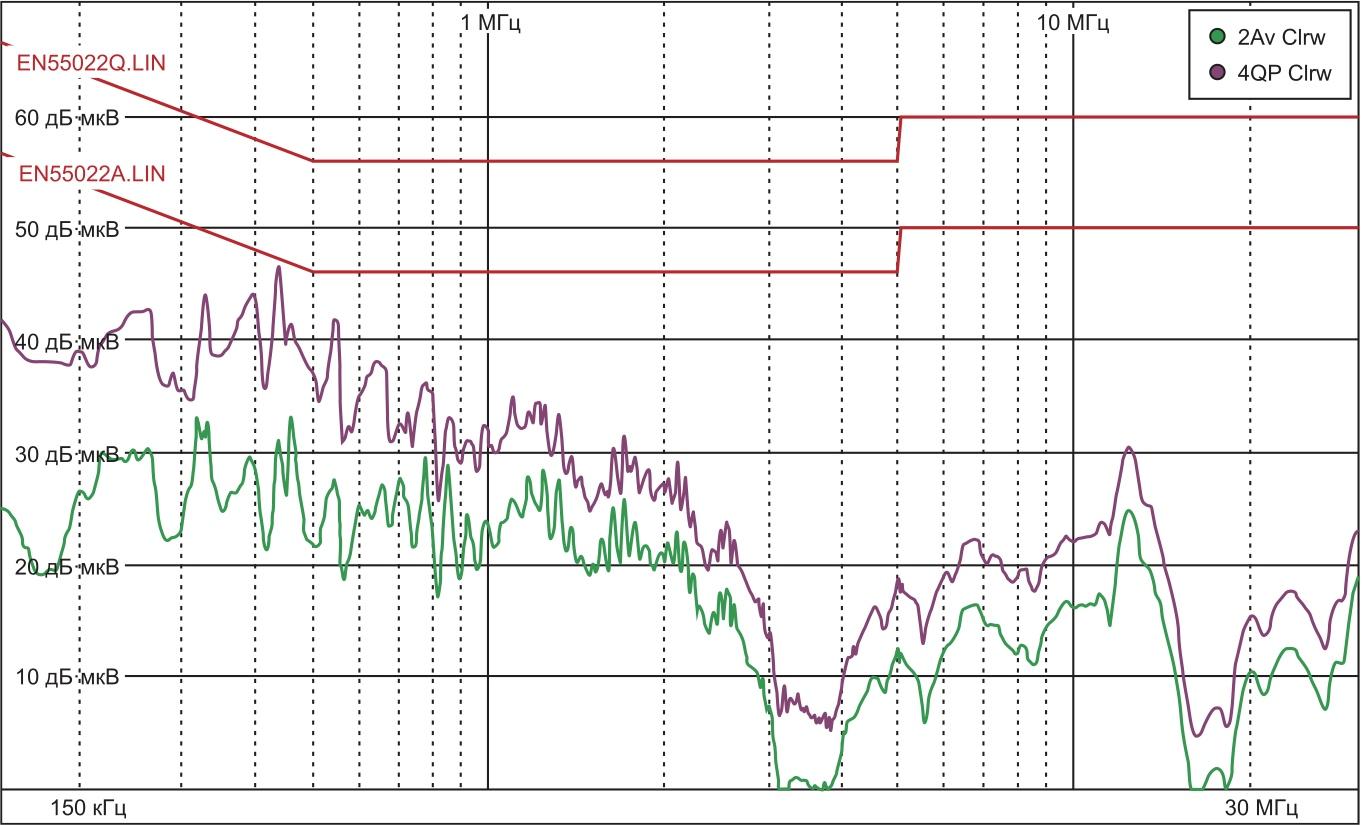 Напряжение радиопомех с оптимизированным сетевым фильтром