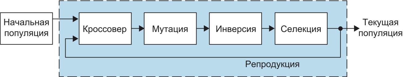 Схема генетического алгоритма