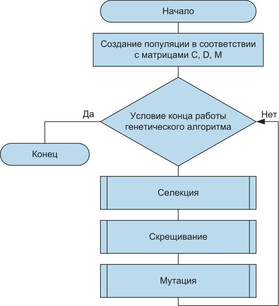 Схема работы ГА