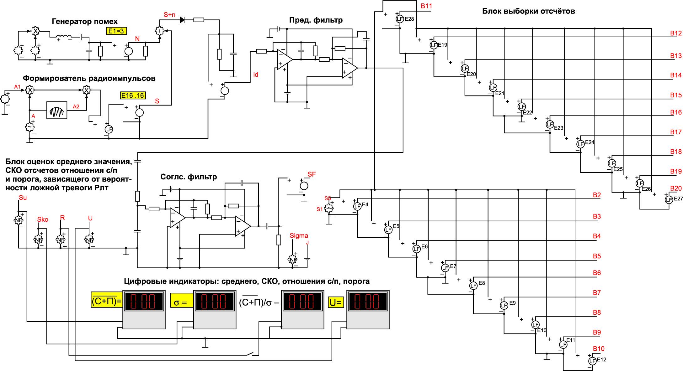 Модель обнаружителя радиосигналов с блоками выборки отсчетов, оценки среднего значения, СКО отсчетов и отношения сигнал/помеха