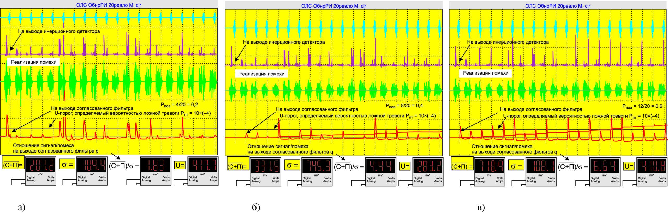 Осциллограммы и цифровые оценки при отношении сигнал/помеха