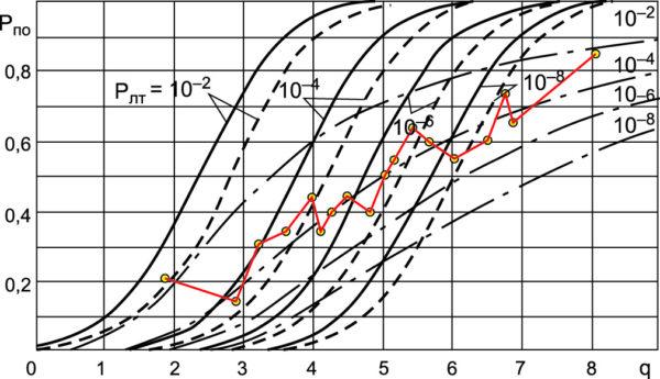 Характеристики обнаружения радиосигналов [1] и экспериментальные оценки вероятности правильного обнаружения при различных q (желтые кружки, соединенные красными линиями)