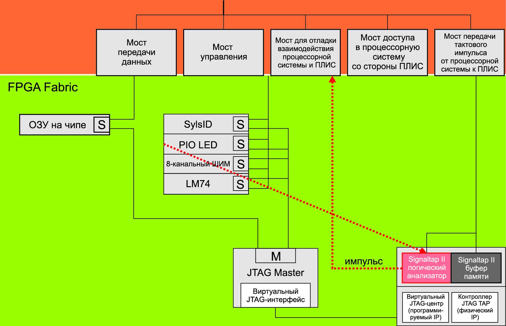 Cхема подключения синтезируемых компонент кмостам процессорной системы HPS