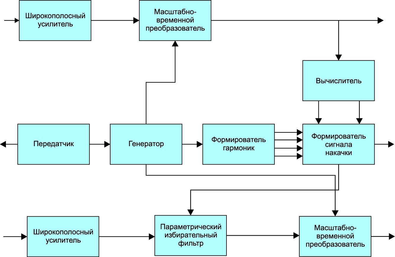 Структурная схема модернизированного приемного устройства георадара