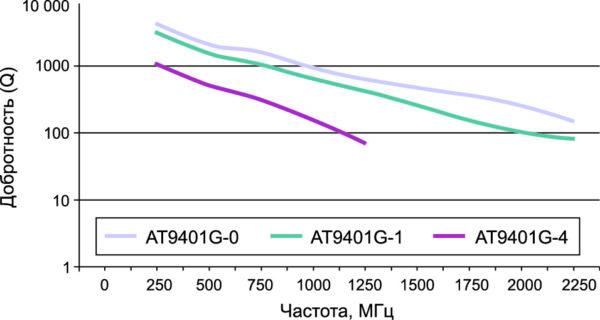 Зависимость изменения добротности миниатюрных триммеров серии AT 9401G от частоты при максимальном значении емкости [4]