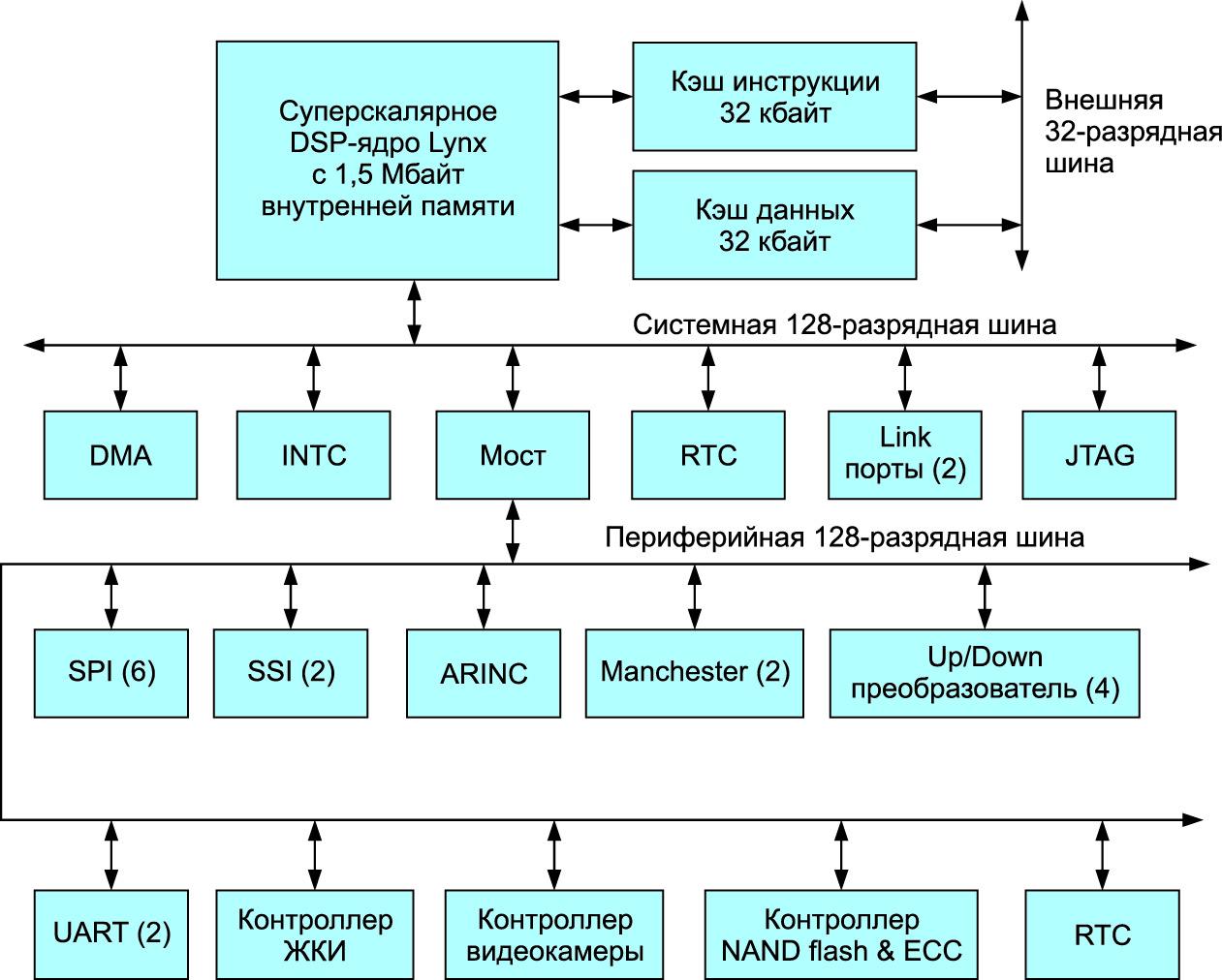Структурная схема процессора 1967ВЦ3Ф