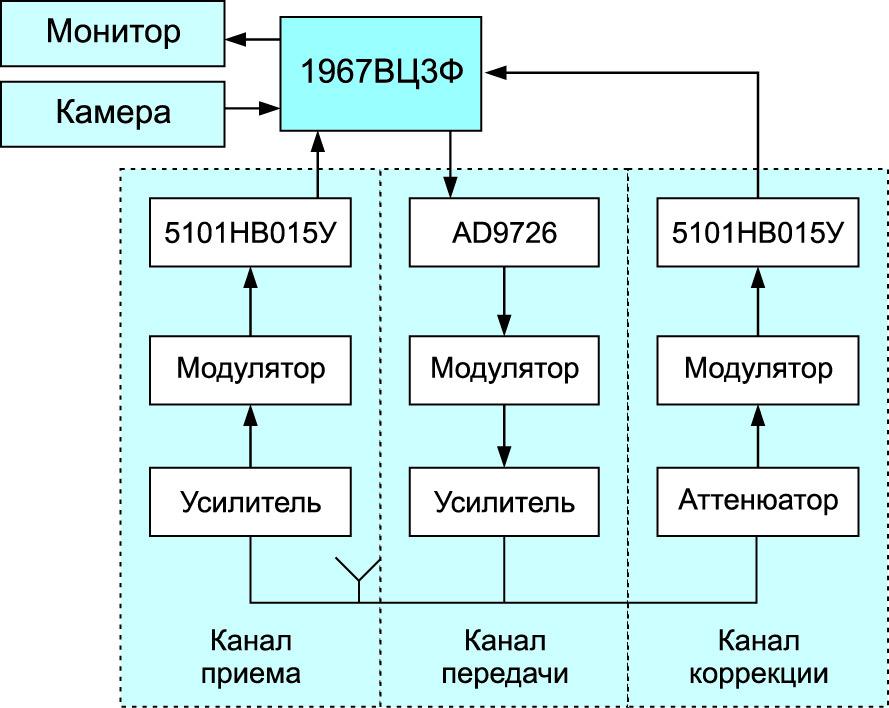 Структурная схема приемника с каналом предыскажения