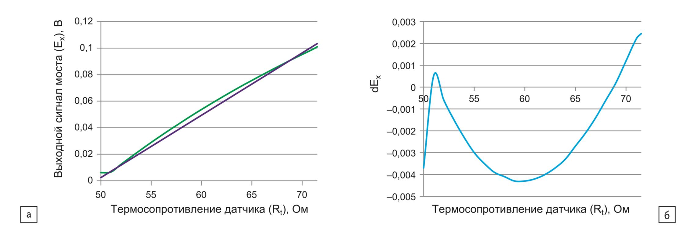 Реальная и идеальная характеристики измерительного моста без учета сопротивления нагрузки; б) абсолютная погрешность при измерении без учета сопротивления нагрузки