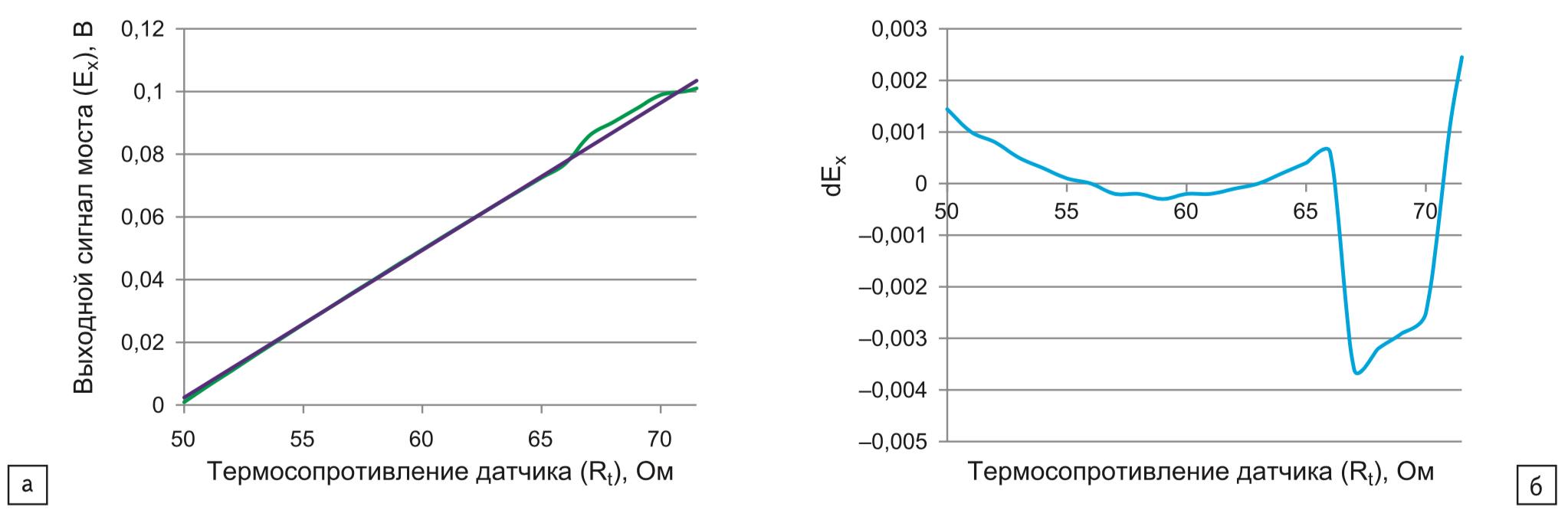 График зависимости Uн = f(Rт); б) график абсолютного отклонения для мостовой схемы с учетом сопротивления нагрузки