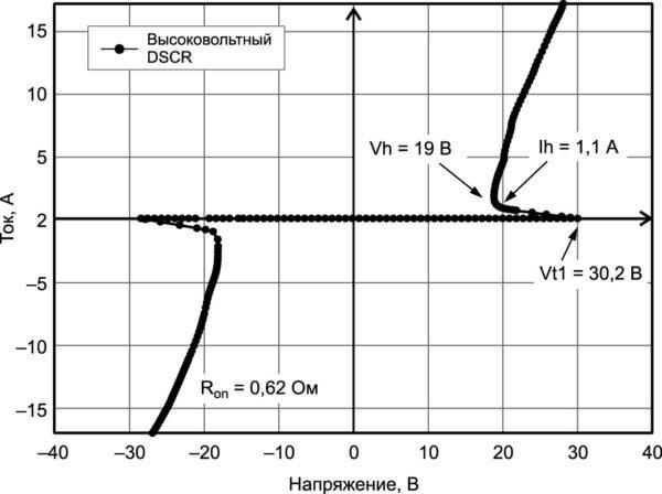Вольт-амперная характеристика высоковольтного DSCR, измеренного методом TLP с длительностью импульса 100 нс