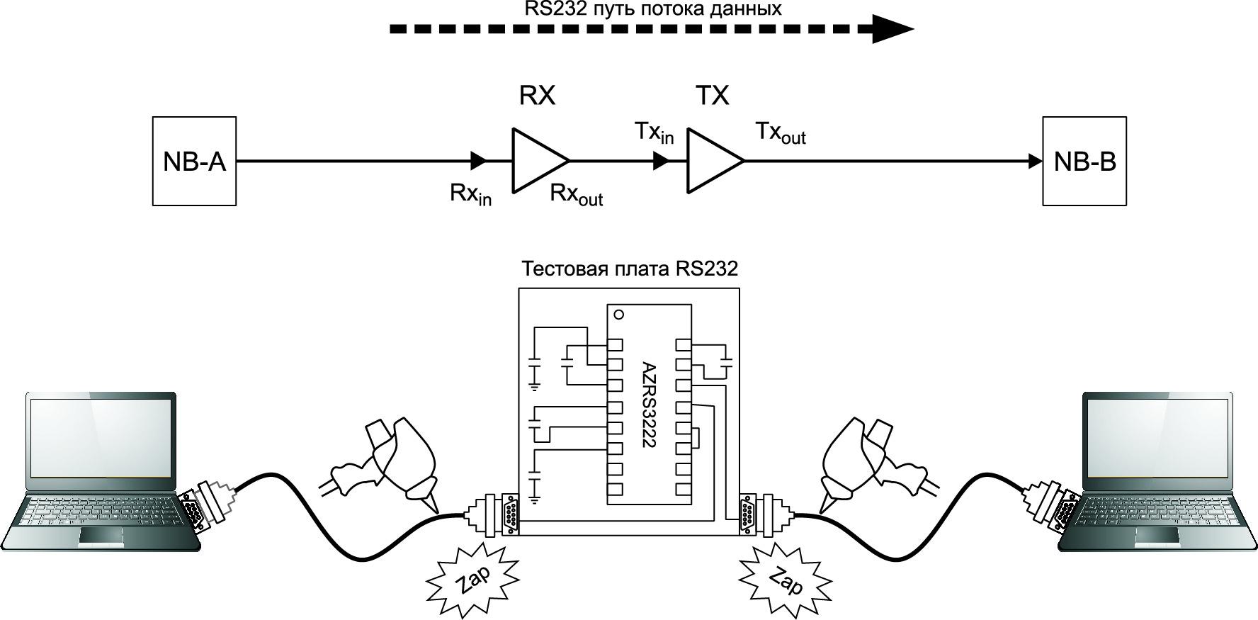 Экспериментальная установка RS 232 приемопередатчика на ИС со встроенными TVS-диодами в системе NB