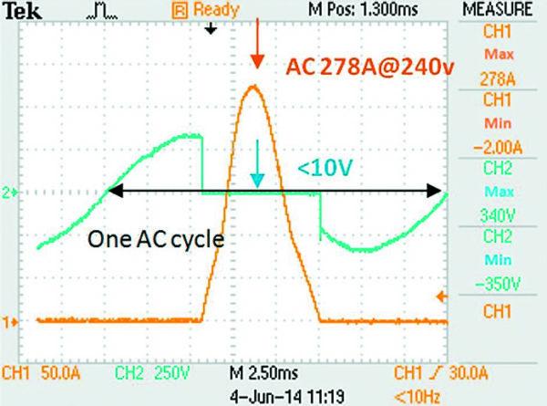Временная диаграмма протекания тока после срабатывания P3800MEL с подключенной линией 240 В