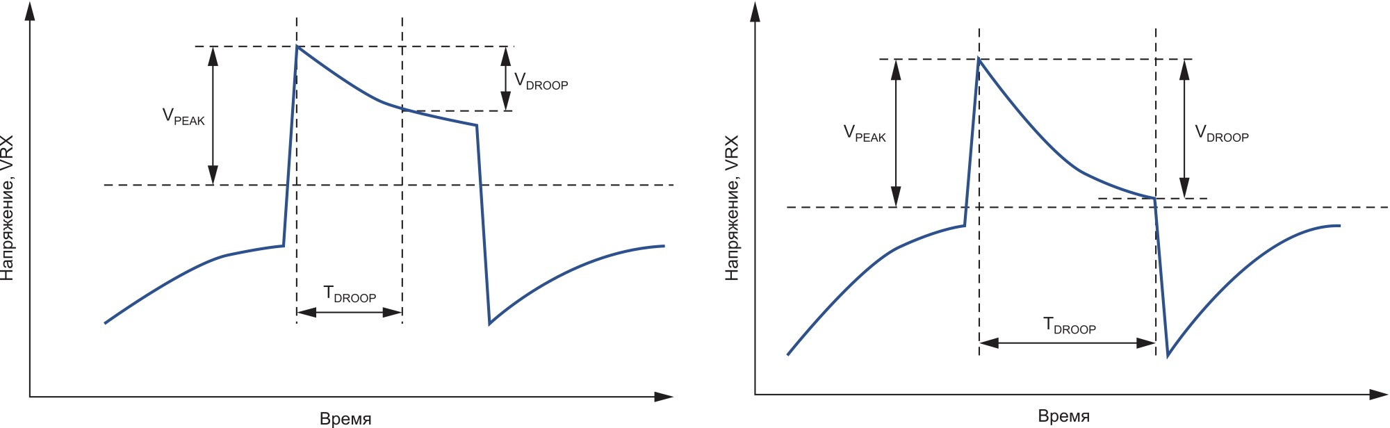 Рис. 3. Процесс затухания напряжения и время затухания в интерфейсе 1000BASE-T Ethernet