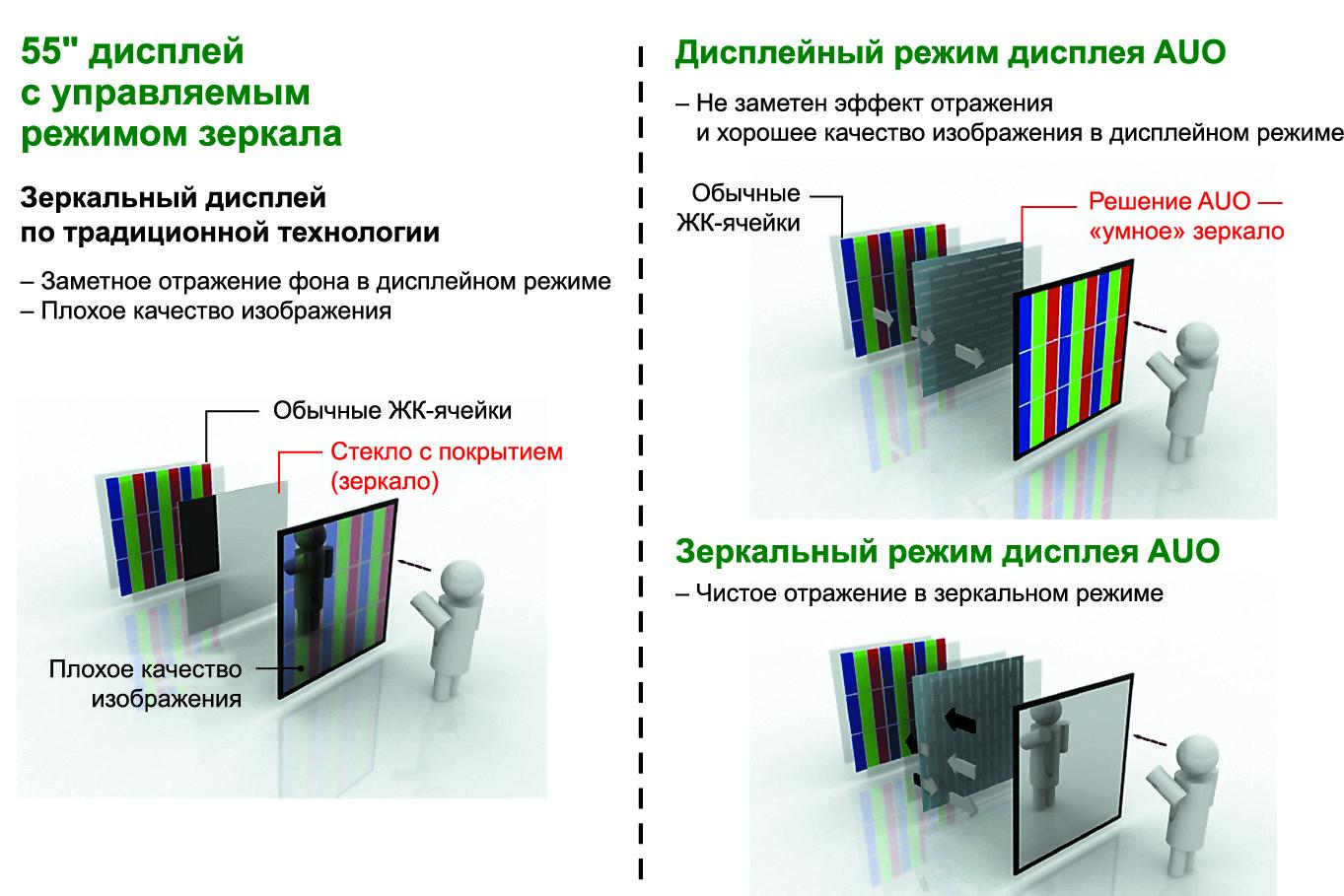 Сравнение технологий зеркального дисплея