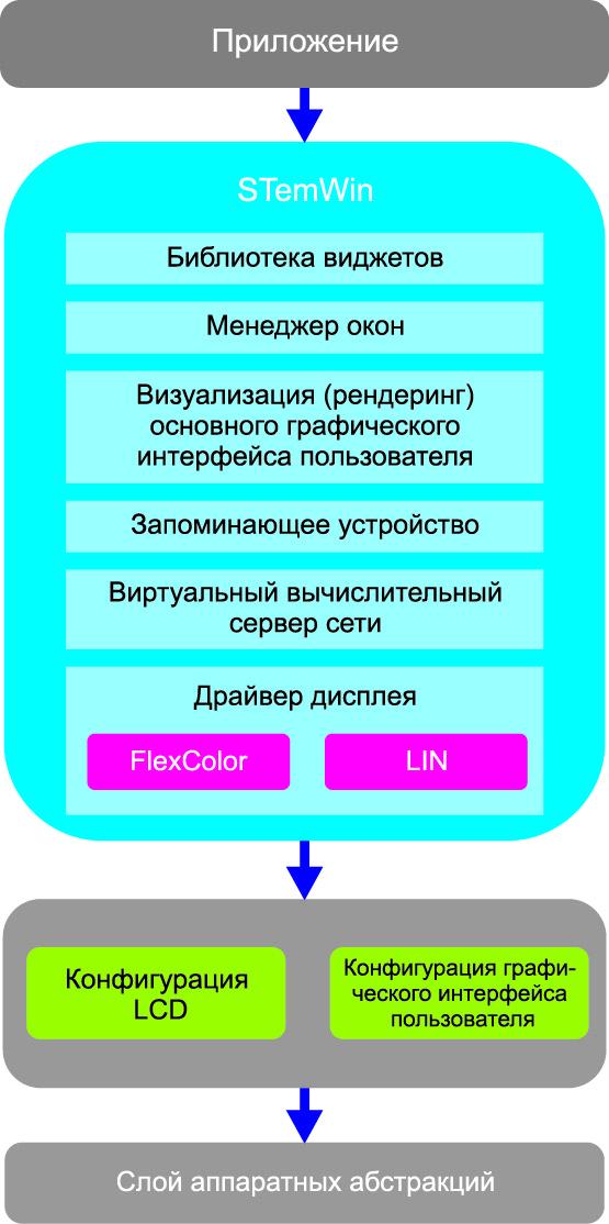 Реализация STemWin