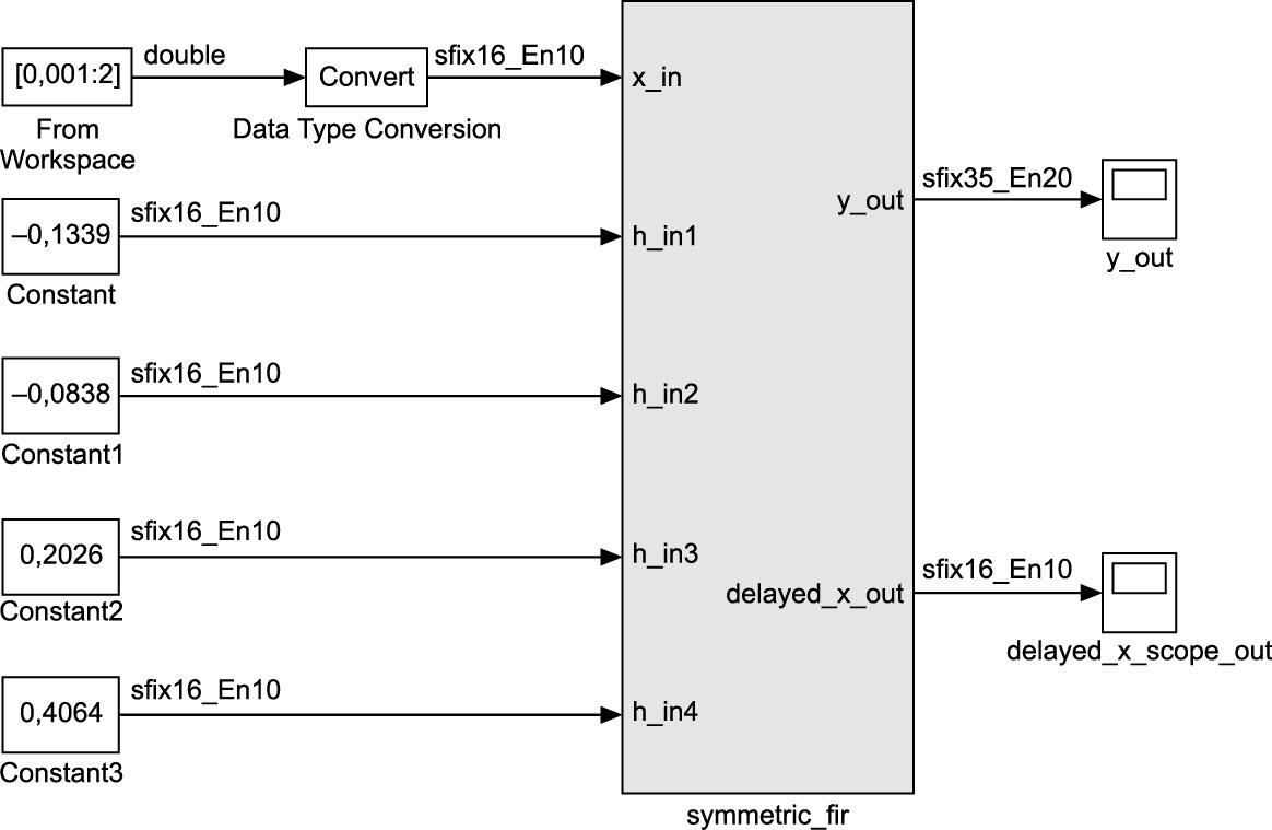 Имитационная модель симметричного КИХ-фильтра на восемь отводов (верхний уровень иерархии)