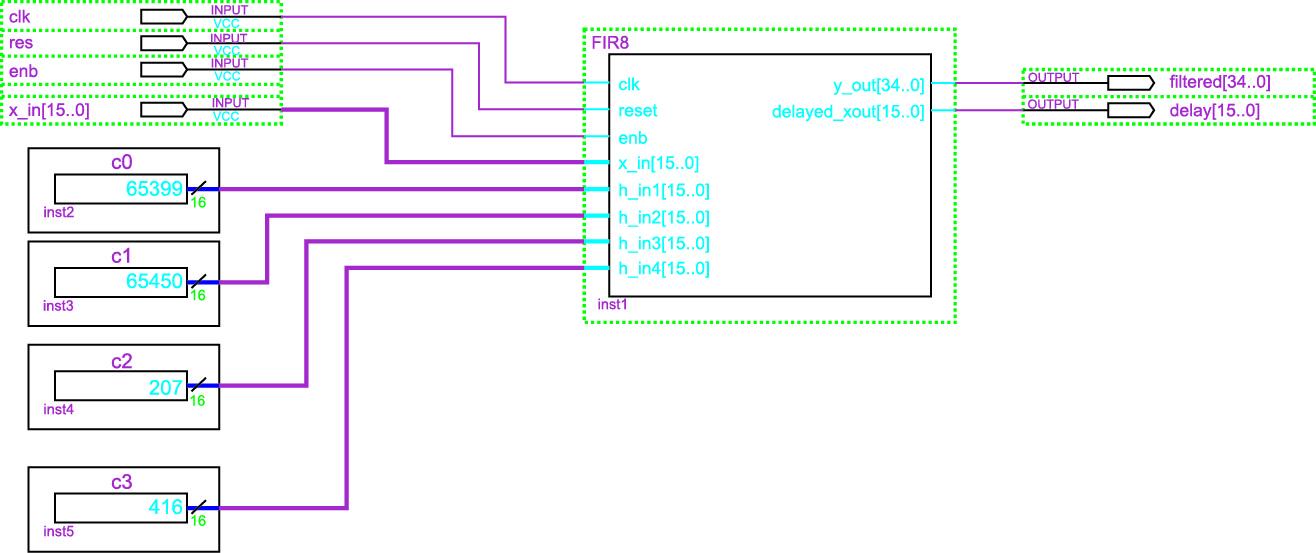 Функциональная модель КИХ-фильтра на восемь отводов, построенная с использованием кода языка VHDL, извлеченного в автоматическом режиме с помощью приложения Simulink HDL Coder из имитационной модели симметричного КИХ-фильтра на восемь отводов на основе М файлов и fi-объектов в САПР ПЛИС Quartus II версии 13.0