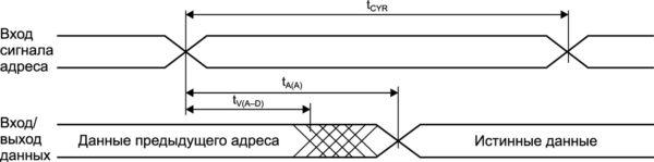Временная диаграмма цикла чтения 1 при UnCE = UIL, UnWE = UIH, UnОE = UIL