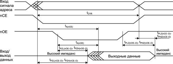 Временная диаграмма цикла чтения 2. Управление по nOE при UnWE = UIH