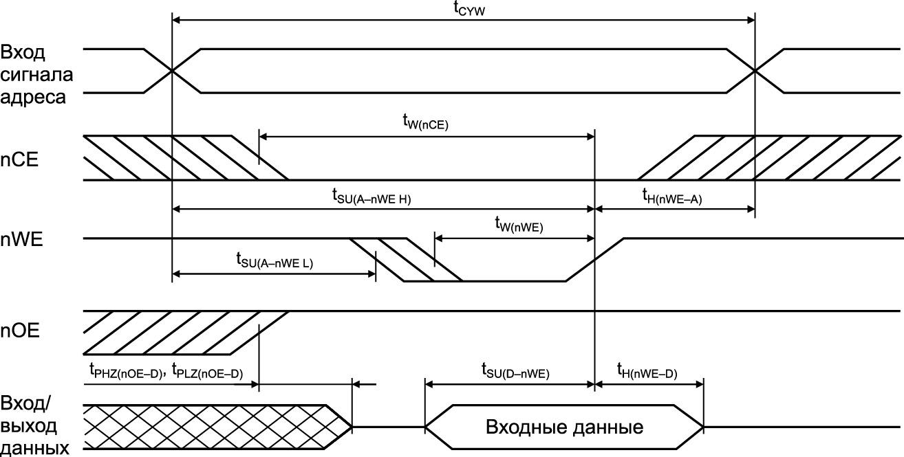 Временная диаграмма цикла записи 2. Управление по nWE при UnOE = UIH на протяжении цикла записи