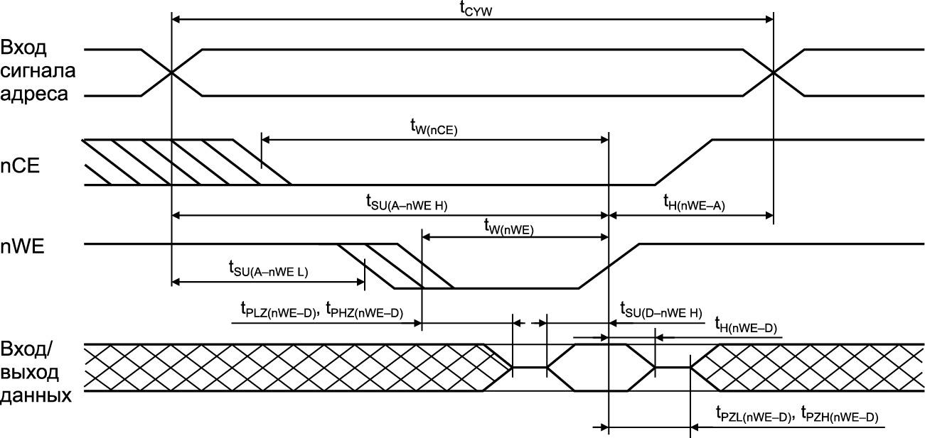 Временная диаграмма цикла записи 3. Управление по nWE при UnOE = UIL на протяжении цикла записи