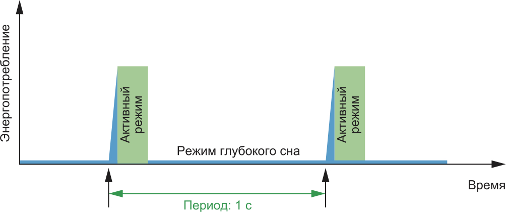 В бенчмарке ULPMark-CP рабочий цикл составляет 1 с. В течение этого времени устройство выходит из режима глубокого сна, обрабатывает определенную нагрузку и затем возвращается в режим глубокого сна