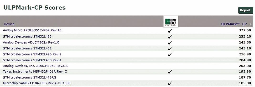 Список из первых 10 результатов ULPMark-CP, размещенный на веб-сайте EEMBC (18 августа 2017 года). Последние результаты доступны на сайте www.eembc.org/ulpbench/index.php