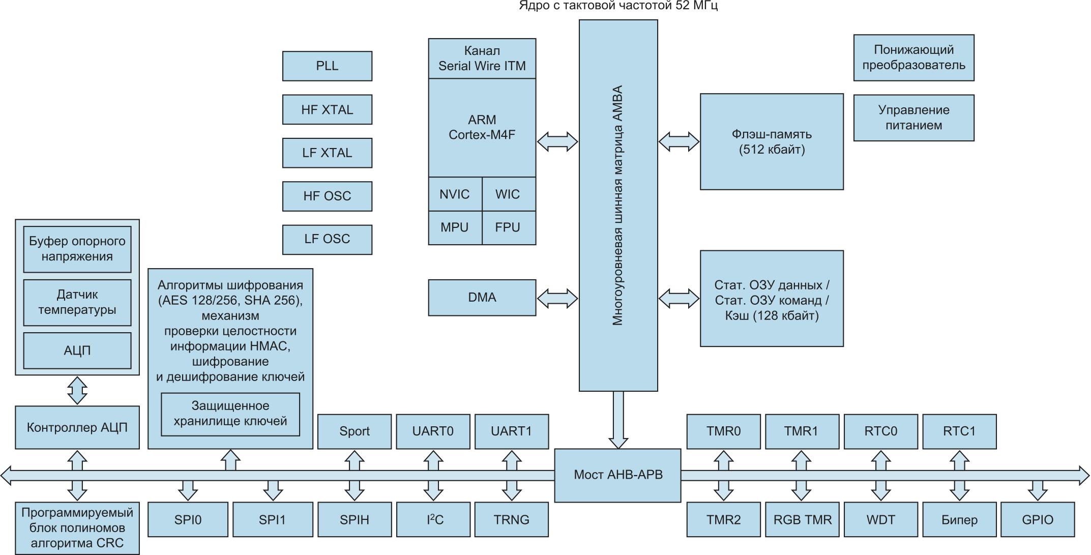 Блок-схема микроконтроллера ADuCM4050. Он включает LDO-стабилизатор напряжения 1,2 В и дополнительный емкостный понижающий преобразователь