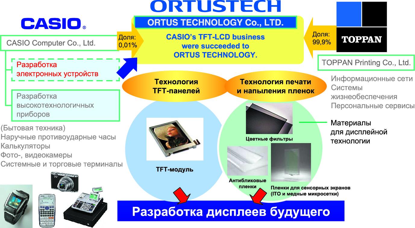 Рис. 1. Долевое участие Casio и Toppan в компании Ortus Technology